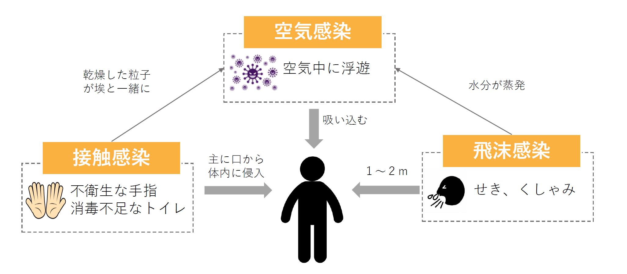 """ウイルス感染症の予防は""""接触感染予防"""""""